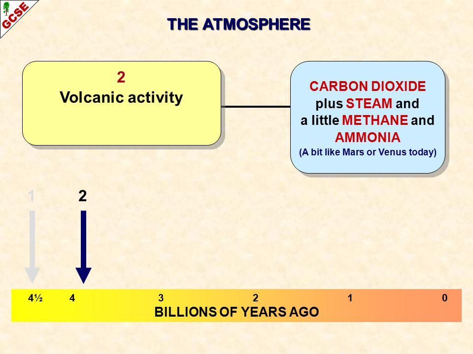 THE ATMOSPHERE 4½ 43210 BILLIONS OF YEARS AGO CARBON DIOXIDE plus STEAM and a little METHANE and AMMONIA (A bit like Mars or Venus today) 2 Volcanic activity 12