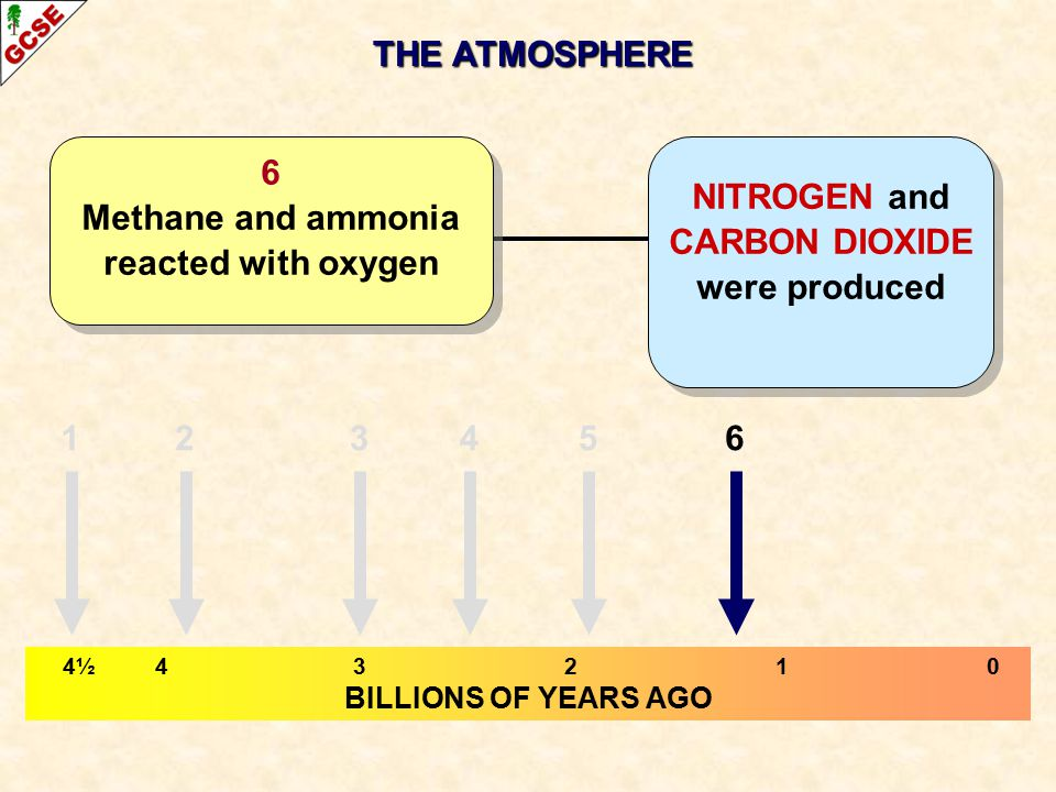 THE ATMOSPHERE 4½ 43210 BILLIONS OF YEARS AGO NITROGEN and CARBON DIOXIDE were produced 6 Methane and ammonia reacted with oxygen 123465