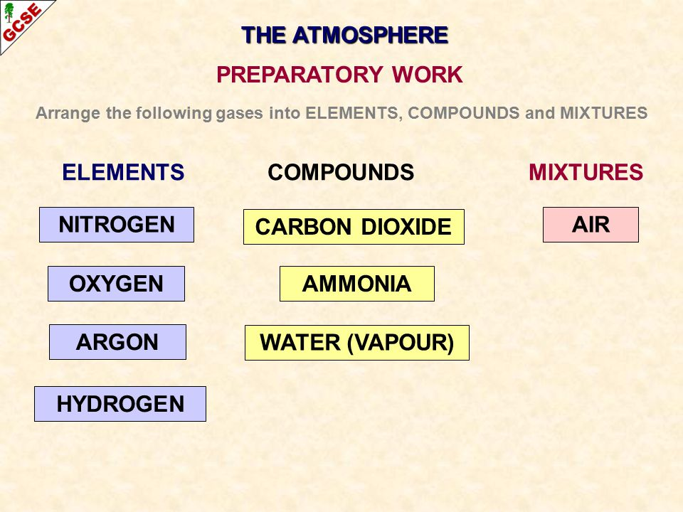 THE ATMOSPHERE PREPARATORY WORK Arrange the following gases into ELEMENTS, COMPOUNDS and MIXTURES CARBON DIOXIDE AMMONIA WATER (VAPOUR) AIR OXYGEN ARG