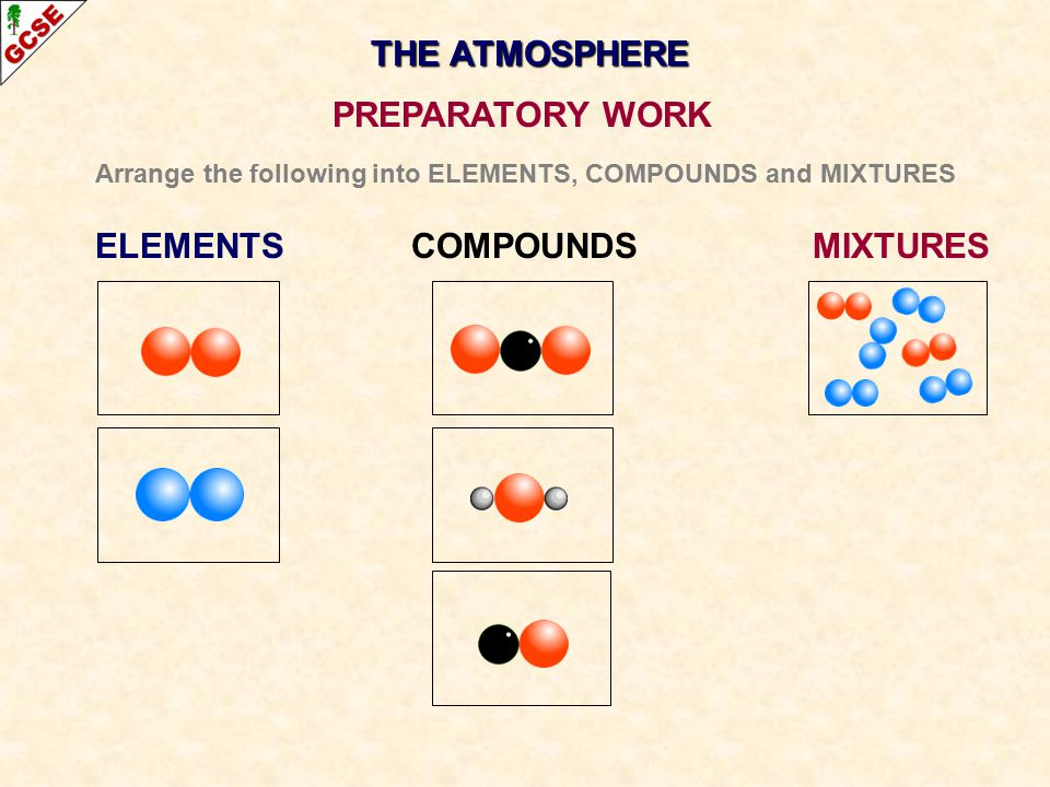 THE ATMOSPHERE PREPARATORY WORK Arrange the following into ELEMENTS, COMPOUNDS and MIXTURES ELEMENTS COMPOUNDS MIXTURES