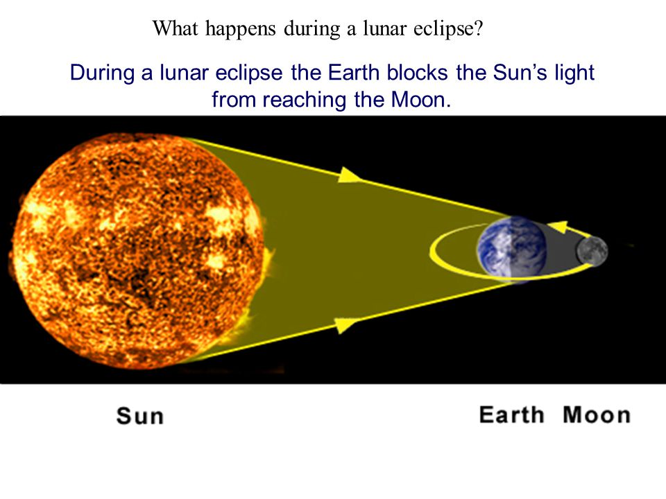 Where must the Moon be for a lunar eclipse to take place? During a lunar eclipse the Moon is on the opposite side of the Earth to the Sun. What happen