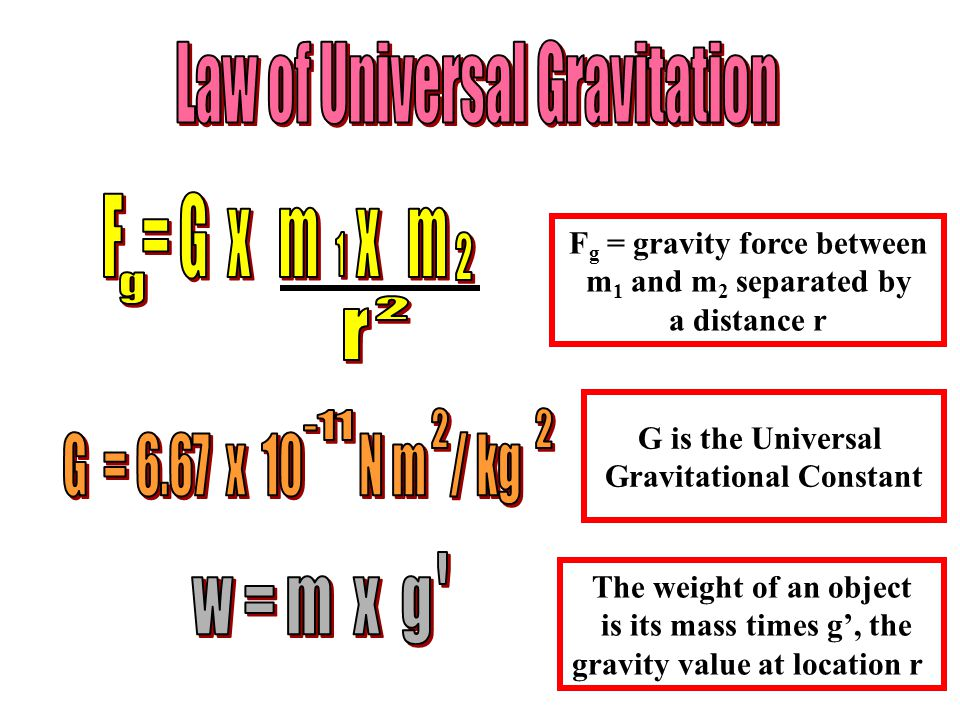 F g = gravity force between m 1 and m 2 separated by a distance r G is the Universal Gravitational Constant The weight of an object is its mass times g', the gravity value at location r