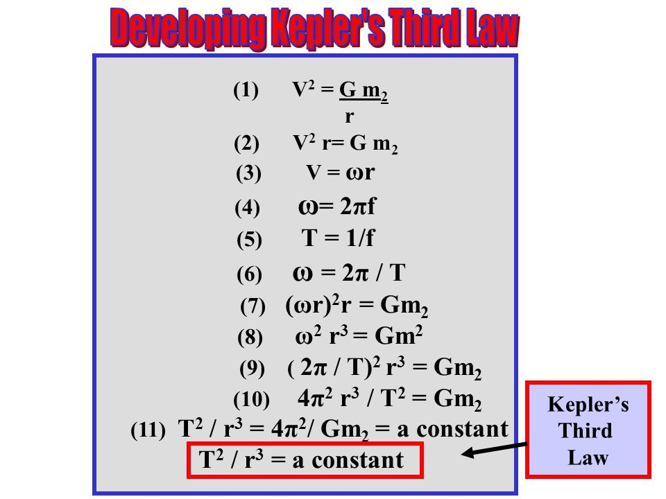 (1) V 2 = G m 2 r (2) V 2 r= G m 2 (3) V = ωr (4) ω = 2πf (5) T = 1/f (6) ω = 2π / T (7) (ωr) 2 r = Gm 2 (8) ω 2 r 3 = Gm 2 (9) ( 2π / T) 2 r 3 = Gm 2 (10) 4π 2 r 3 / T 2 = Gm 2 (11) T 2 / r 3 = 4π 2 / Gm 2 = a constant T 2 / r 3 = a constant Kepler's Third Law