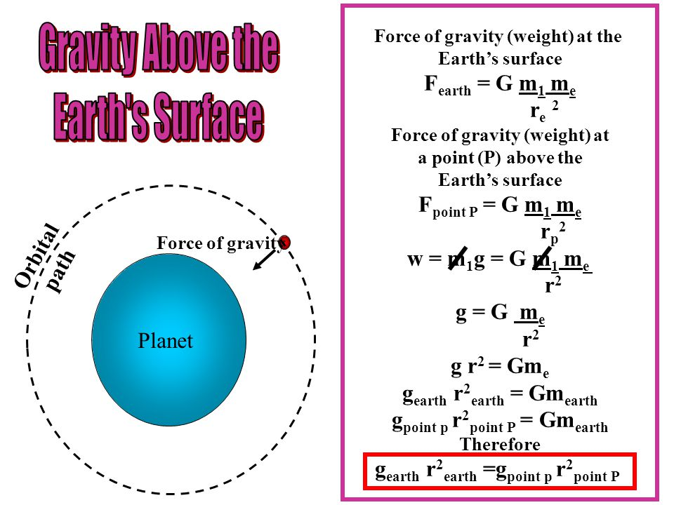 Planet Force of gravity Orbital path Force of gravity (weight) at the Earth's surface F earth = G m1 m1 meme re re 2 Force of gravity (weight) at a point (P) above the Earth's surface F point P = G m1 m1 meme rp2rp2 w = m 1 g = G m1 m1 meme r2r2 g = G meme r2r2 g r 2 = Gm e g earth r 2 earth = Gm earth g point p r 2 point P = Gm earth Therefore g earth r 2 earth =g point p r 2 point P