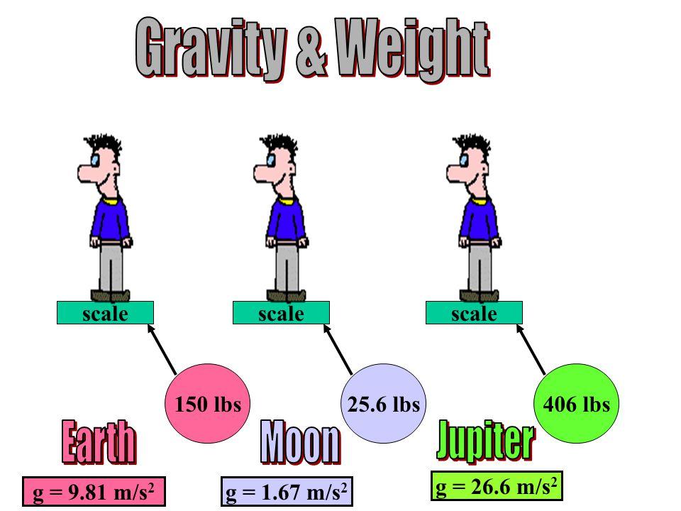 scale 150 lbs scale 25.6 lbs scale 406 lbs g = 9.81 m/s 2 g = 1.67 m/s 2 g = 26.6 m/s 2