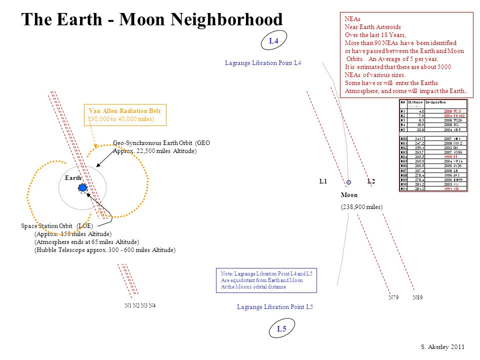 The Earth - Moon Neighborhood L4 L5 L1L2 Earth Lagrange Libration Point L5 Geo-Synchronous Earth Orbit (GEO Approx.