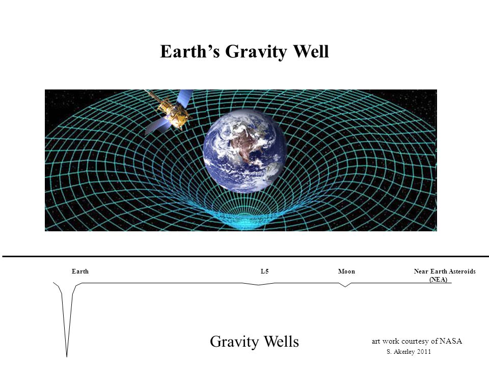 Earth's Gravity Well art work courtesy of NASA S. Akerley 2011 Gravity Wells Earth L5 MoonNear Earth Asteroids (NEA)