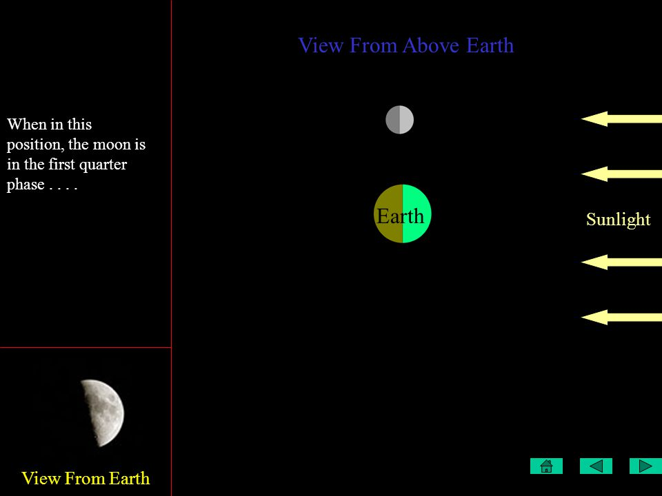 View From Earth View From Above Earth Sunlight Earth This is the first quarter When in this position, the moon is in the first quarter phase....
