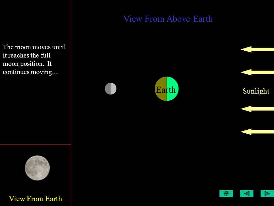 View From Earth View From Above Earth Sunlight Earth This is the first quarter The moon moves until it reaches the full moon position.