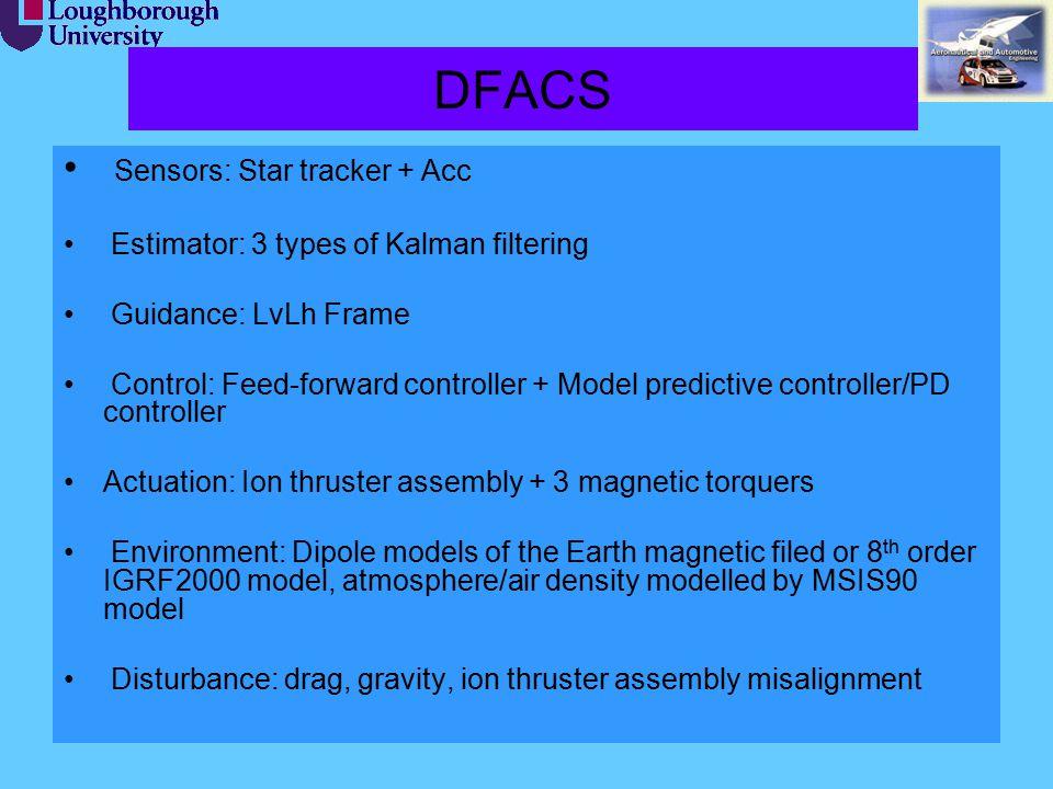 19 DFACS Sensors: Star tracker + Acc Estimator: 3 types of Kalman filtering Guidance: LvLh Frame Control: Feed-forward controller + Model predictive c