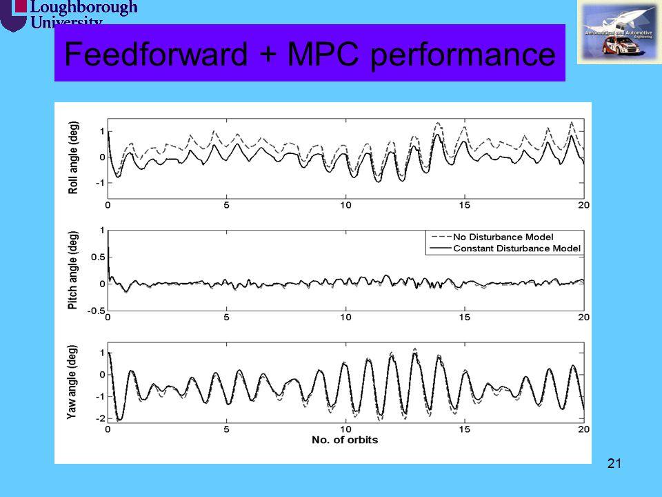 21 Feedforward + MPC performance