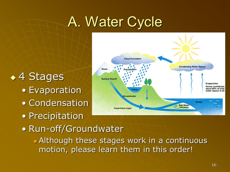 16 A. Water Cycle  4 Stages EvaporationEvaporation CondensationCondensation PrecipitationPrecipitation Run-off/GroundwaterRun-off/Groundwater  Altho