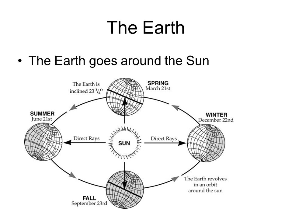The Earth The Earth goes around the Sun