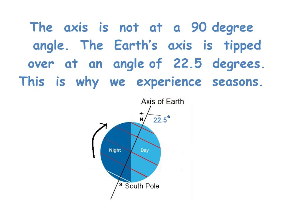 The axis is not at a 90 degree angle. The Earth's axis is tipped over at an angle of 22.5 degrees. This is why we experience seasons. South Pole 22.5