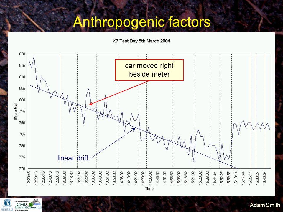 Adam Smith Anthropogenic factors car moved right beside meter linear drift