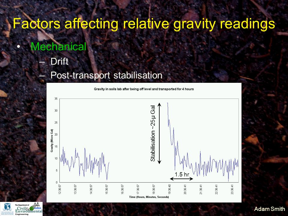 Adam Smith Factors affecting relative gravity readings Mechanical –Drift –Post-transport stabilisation Stabilisation ~25 µ Gal 1.5 hr