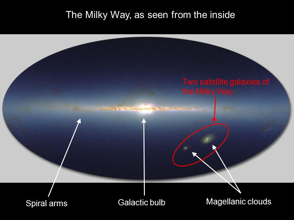 Magellanic clouds Galactic bulb Spiral arms The Milky Way, as seen from the inside Two satellite galaxies of the Milky Way
