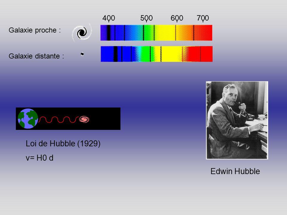 Loi de Hubble (1929) v= H0 d Edwin Hubble Galaxie proche : Galaxie distante :