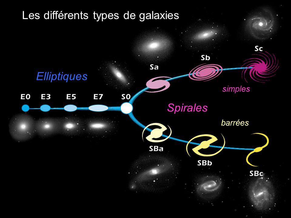 Elliptiques Spirales Les différents types de galaxies simples barrées