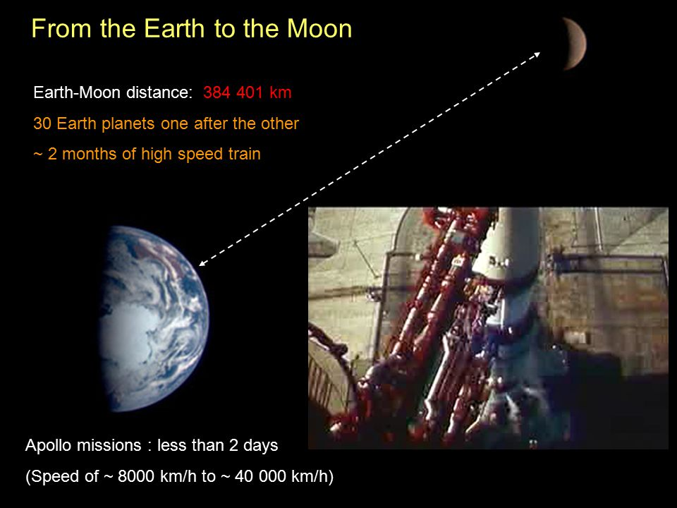 From the Earth to the Moon Earth-Moon distance: 384 401 km 30 Earth planets one after the other ~ 2 months of high speed train Apollo missions : less than 2 days (Speed of ~ 8000 km/h to ~ 40 000 km/h)