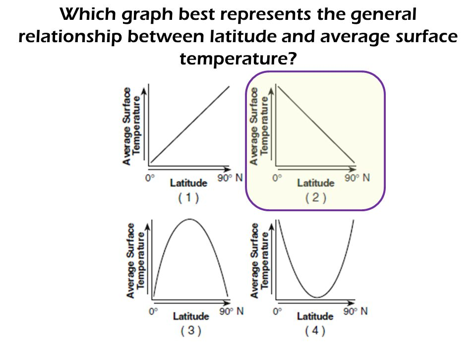 Which graph best represents the general relationship between latitude and average surface temperature?