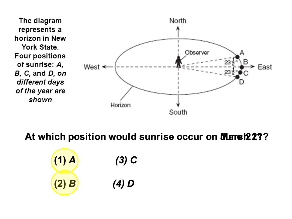 The diagram represents a horizon in New York State. Four positions of sunrise: A, B, C, and D, on different days of the year are shown At which positi