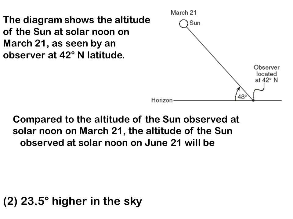The diagram shows the altitude of the Sun at solar noon on March 21, as seen by an observer at 42° N latitude. Compared to the altitude of the Sun obs
