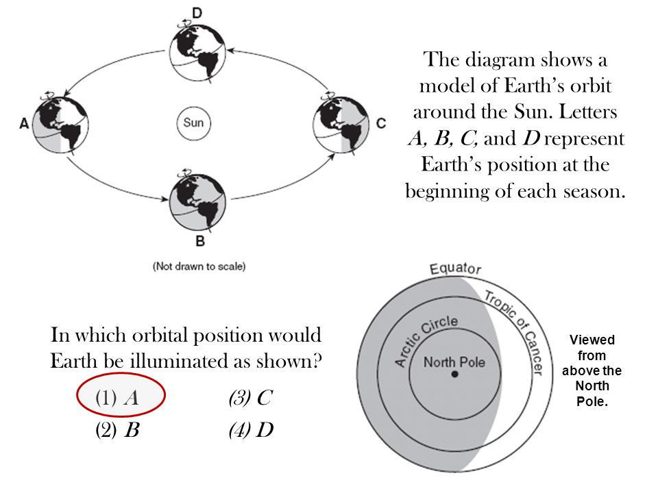 The diagram shows a model of Earth's orbit around the Sun. Letters A, B, C, and D represent Earth's position at the beginning of each season. In which