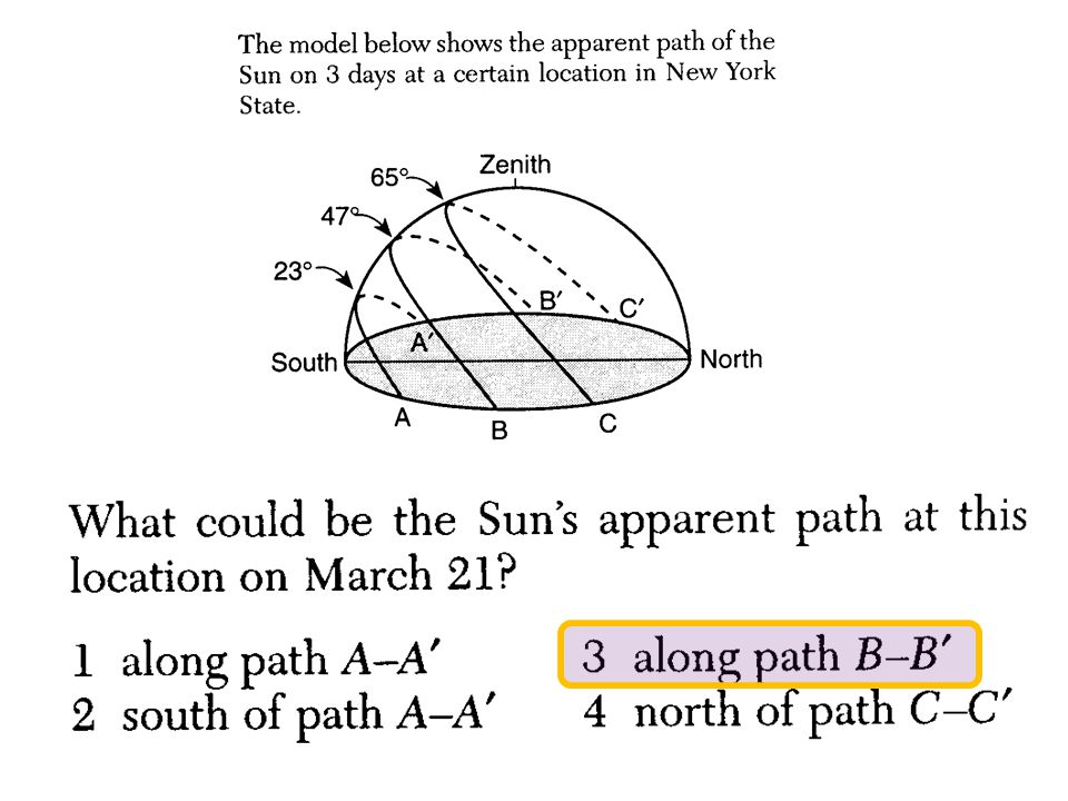 The diagram shows the apparent daily path of the Sun, as viewed by an observer at a certain latitude on three different days of the year.