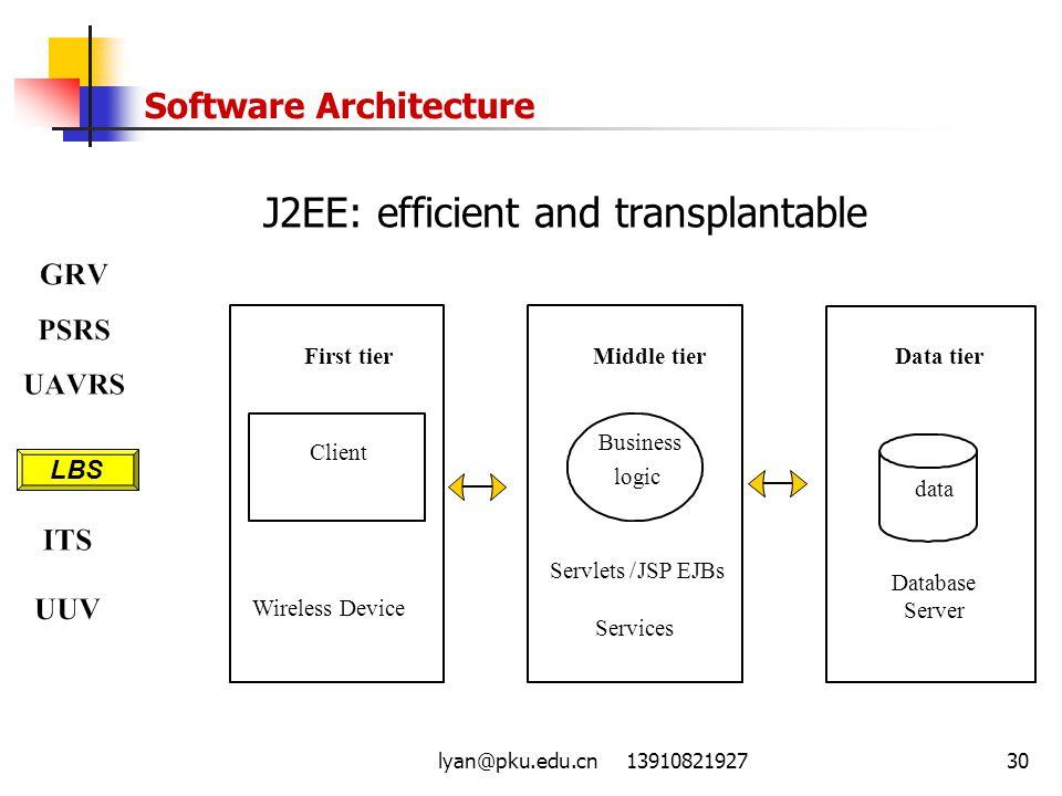 lyan@pku.edu.cn 1391082192730 Software Architecture J2EE: efficient and transplantable Data tier Database Server data First tier Client Wireless Devic