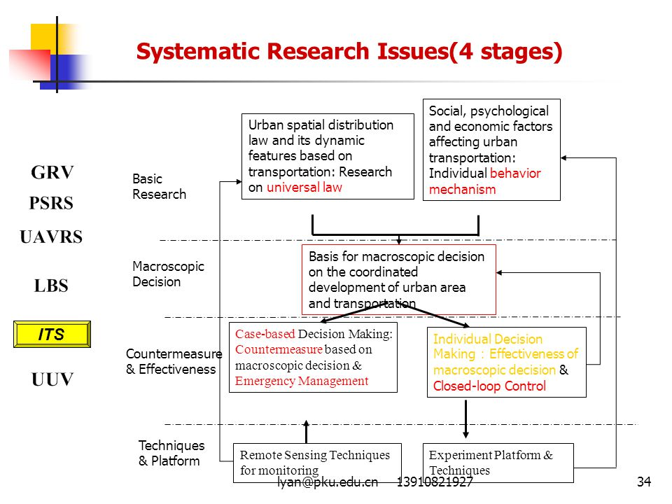 lyan@pku.edu.cn 1391082192734 Systematic Research Issues(4 stages) Urban spatial distribution law and its dynamic features based on transportation: Re