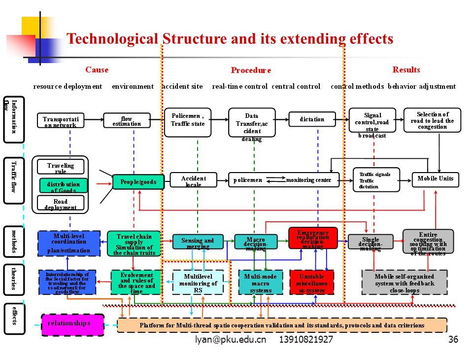 lyan@pku.edu.cn 1391082192736 Technological Structure and its extending effects
