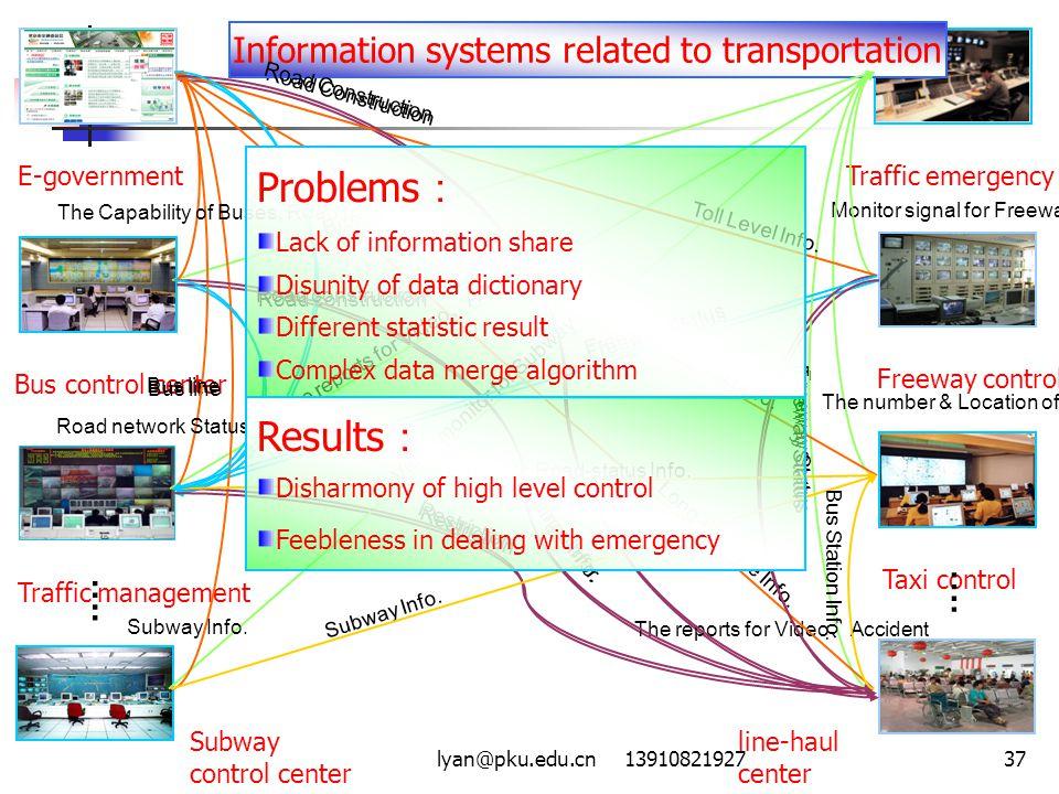 lyan@pku.edu.cn 1391082192737 E-governmentBus control centerTraffic management Freeway control Traffic emergencyTaxi control …. Road construction Bus