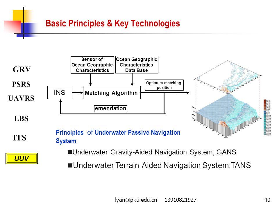 lyan@pku.edu.cn 1391082192740 Basic Principles & Key Technologies Principles of Underwater Passive Navigation System Underwater Gravity-Aided Navigati