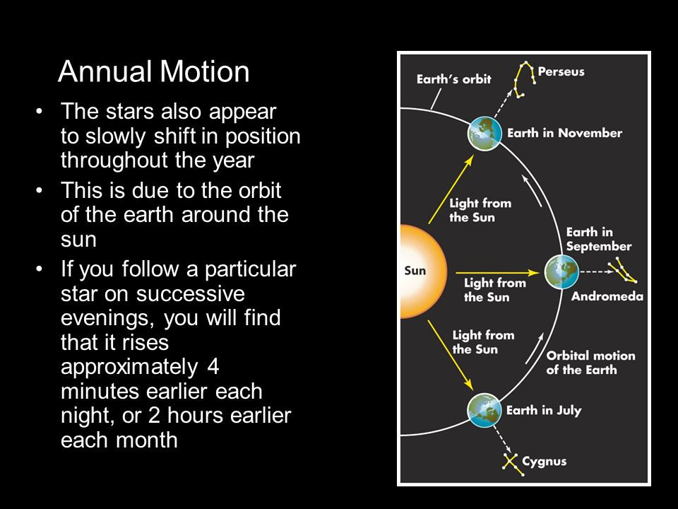 Annual Motion The stars also appear to slowly shift in position throughout the year This is due to the orbit of the earth around the sun If you follow a particular star on successive evenings, you will find that it rises approximately 4 minutes earlier each night, or 2 hours earlier each month