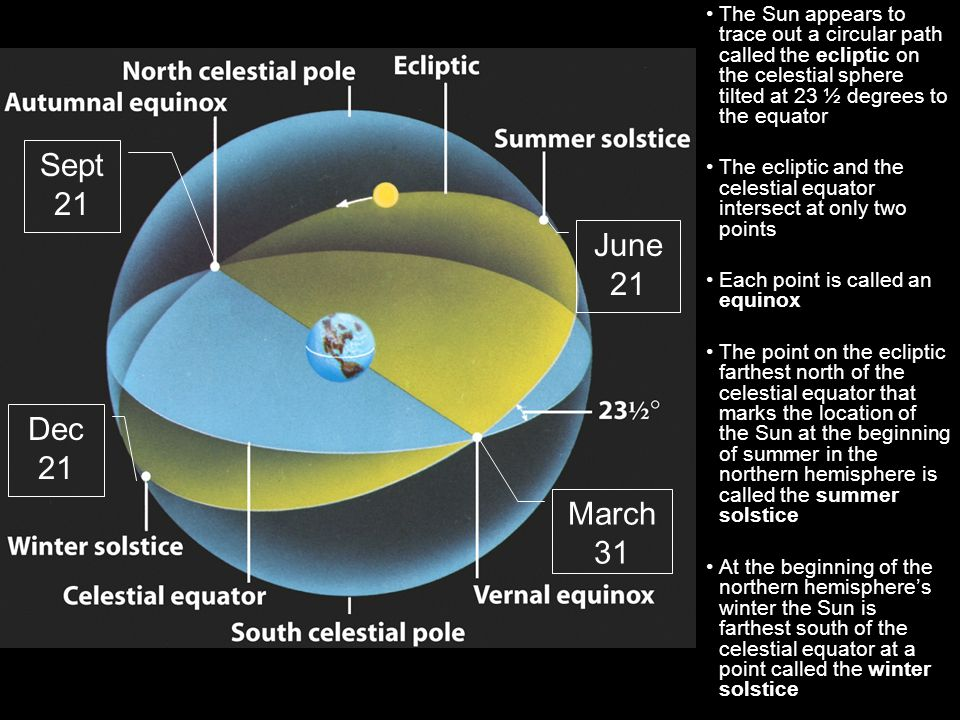 The Sun appears to trace out a circular path called the ecliptic on the celestial sphere tilted at 23 ½ degrees to the equator The ecliptic and the celestial equator intersect at only two points Each point is called an equinox The point on the ecliptic farthest north of the celestial equator that marks the location of the Sun at the beginning of summer in the northern hemisphere is called the summer solstice At the beginning of the northern hemisphere's winter the Sun is farthest south of the celestial equator at a point called the winter solstice June 21 March 31 Dec 21 Sept 21