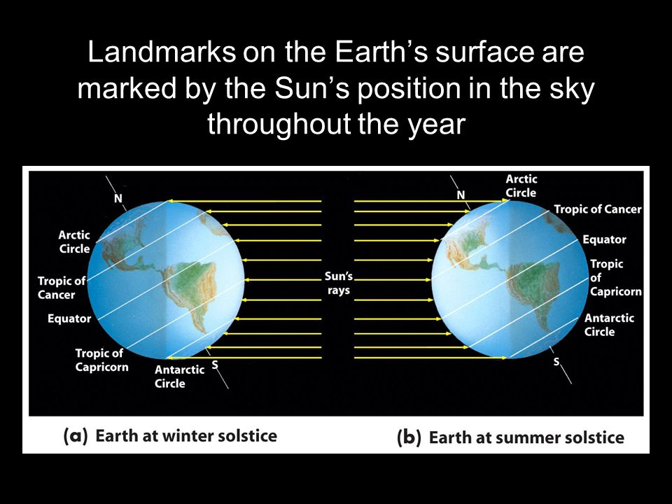 Landmarks on the Earth's surface are marked by the Sun's position in the sky throughout the year