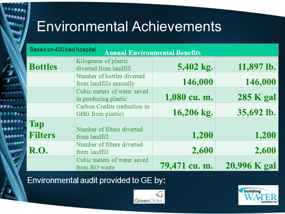 Environmental Achievements Annual Environmental Benefits Bottles Kilograms of plastic diverted from landfill 5,402 kg.11,897 lb.