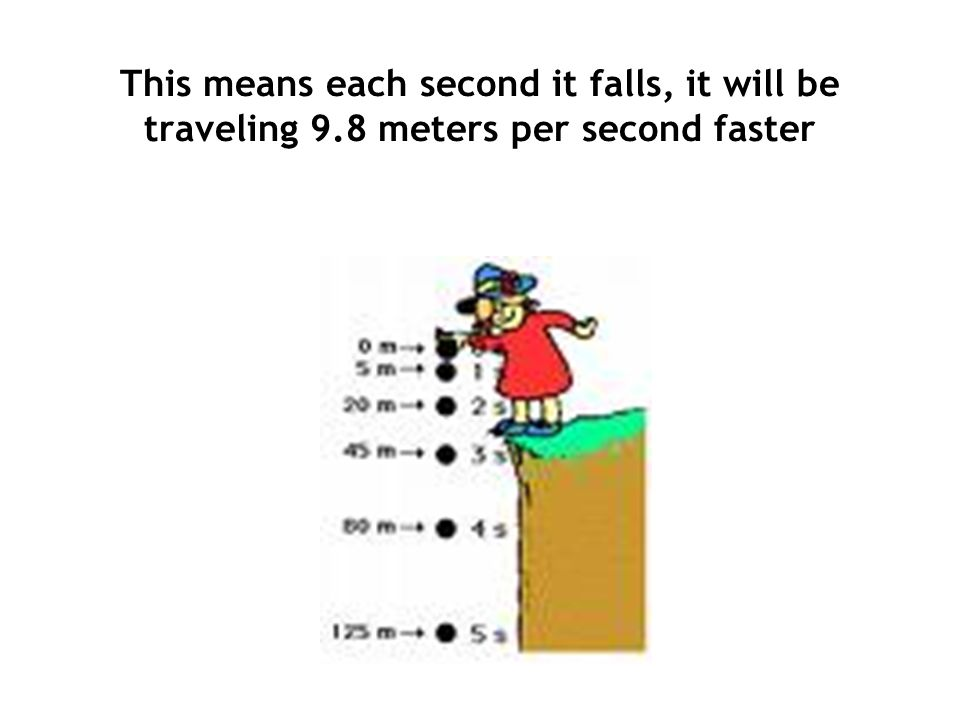 This means each second it falls, it will be traveling 9.8 meters per second faster