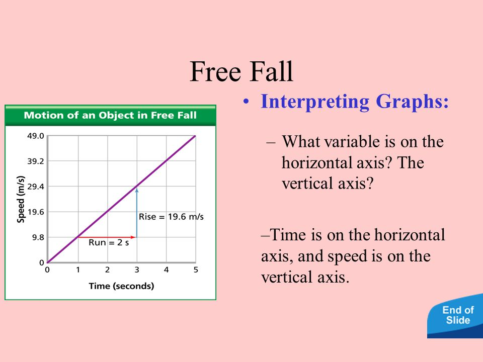 Free Fall –Time is on the horizontal axis, and speed is on the vertical axis.