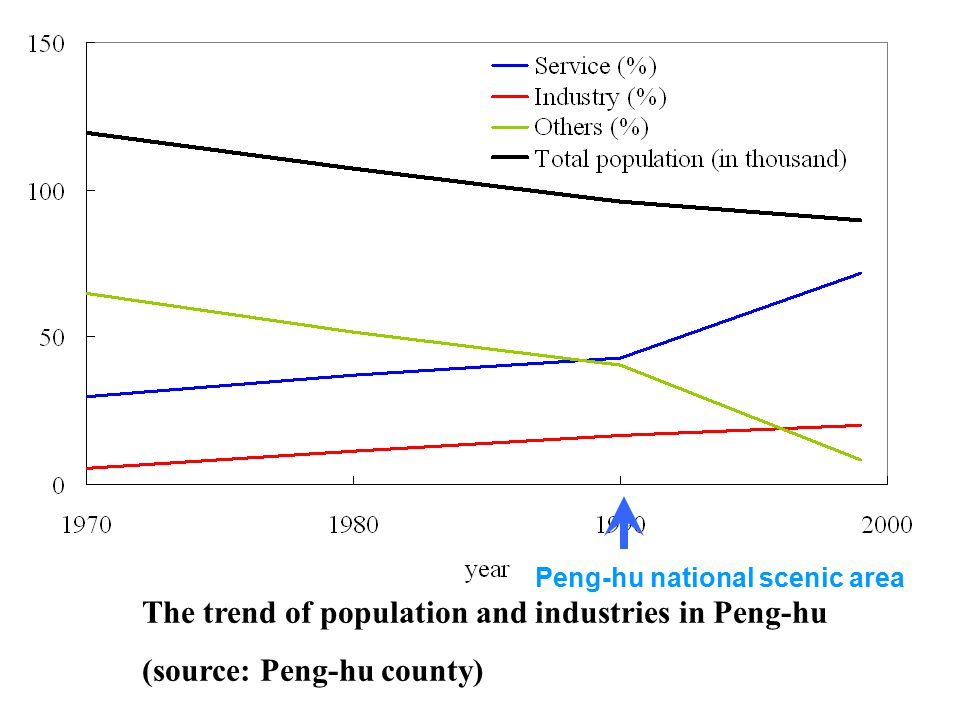 The population of domesticated animals in Peng-hu (source: Peng-hu county)