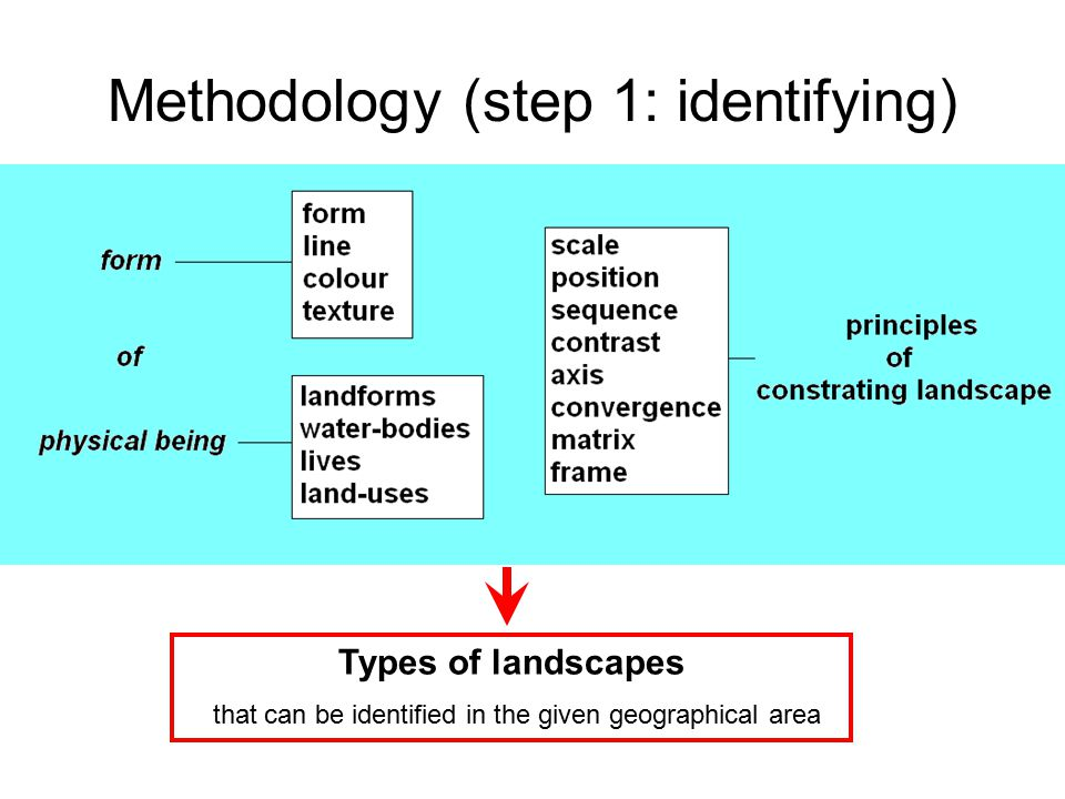 Methodology (step 2: evaluating) Unity Vividiness Diversity Scarcity Integrity