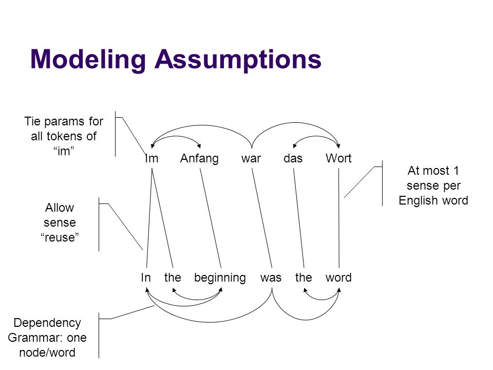 "Modeling Assumptions ImAnfangwardasWort thebeginningwastheword At most 1 sense per English word Dependency Grammar: one node/word Allow sense ""reuse"""