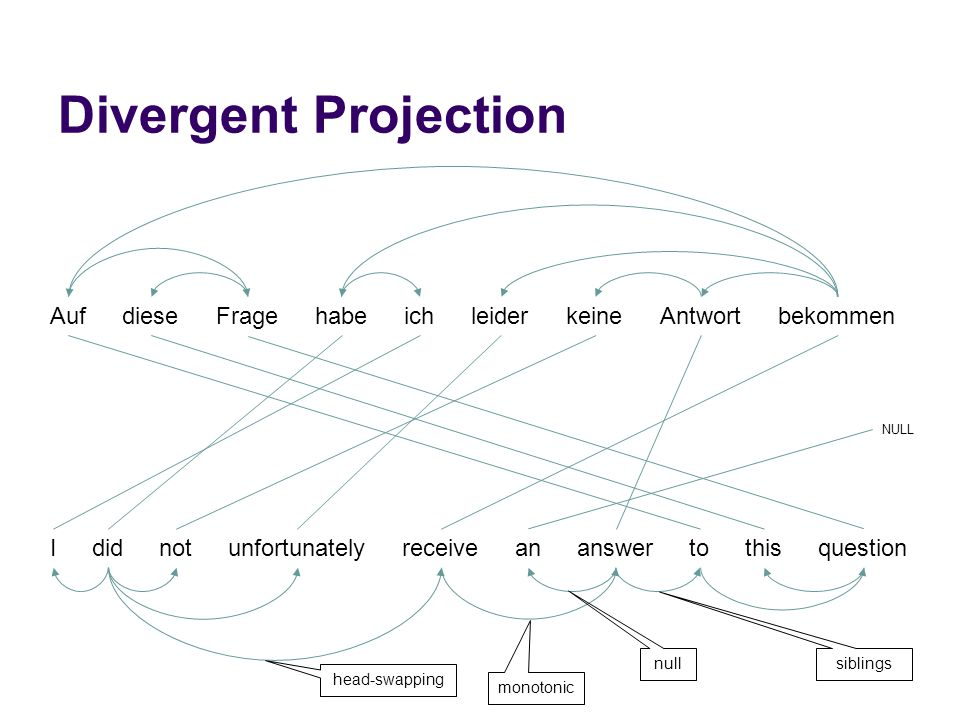 Divergent Projection AufFragediesebekommenichhabeleiderAntwortkeine Ididnotunfortunatelyreceiveananswertothisquestion NULL monotonic null head-swapping siblings
