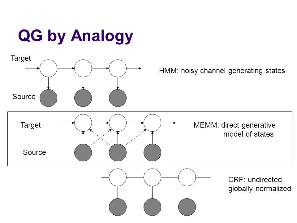 QG by Analogy HMM: noisy channel generating states MEMM: direct generative model of states CRF: undirected, globally normalized Target Source Target