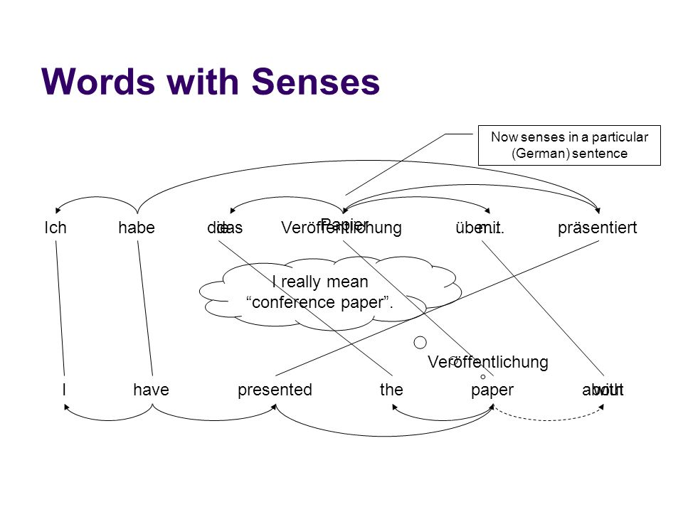 "I really mean ""conference paper"". Words with Senses Ipresentedthehavepaperabout IchhabedieVeröffentlichungüber…präsentiertdas Papier mit with Now sens"
