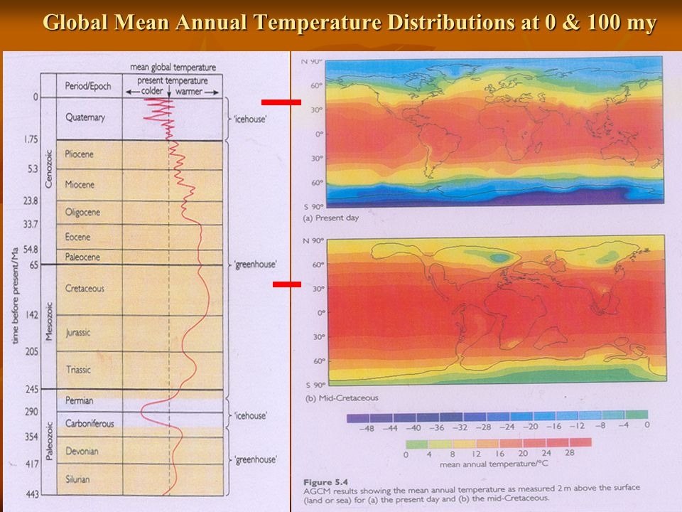 Global Mean Annual Temperature Distributions at 0 & 100 my