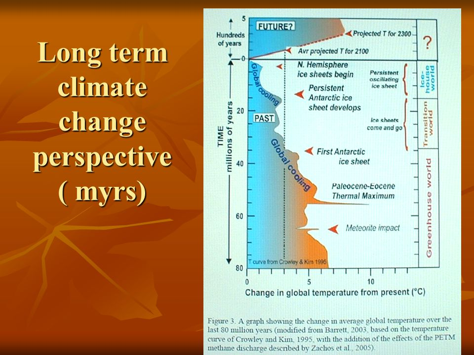 Long term climate change perspective ( myrs)