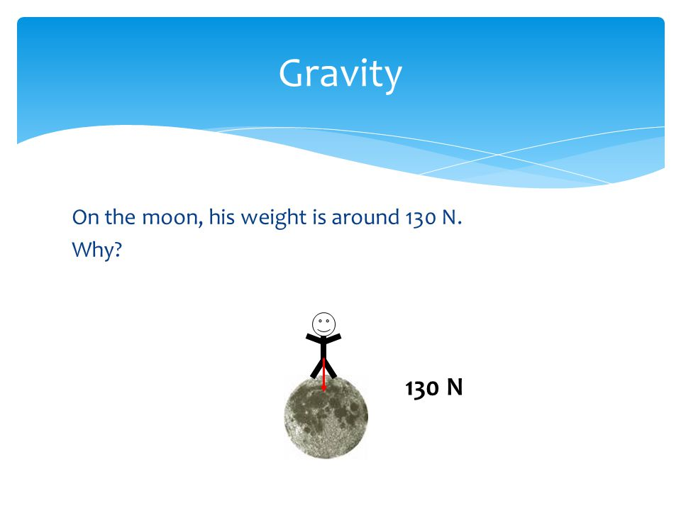 Gravity On the moon, his weight is around 130 N. Why? 130 N