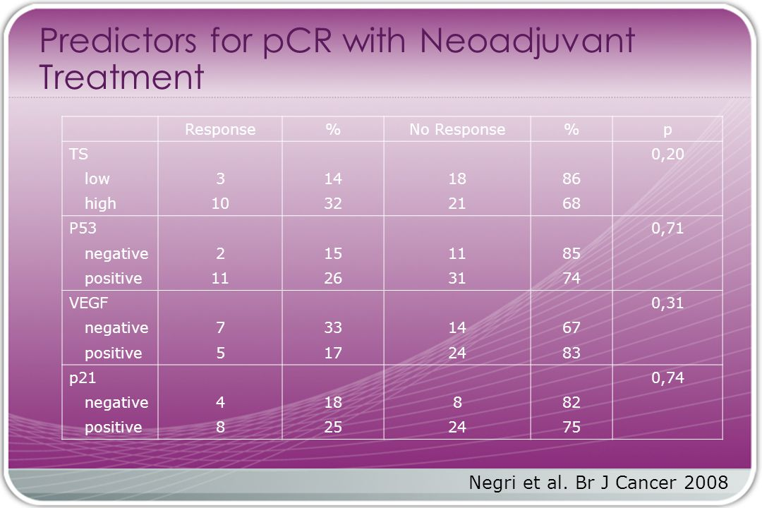Predictors for pCR with Neoadjuvant Treatment Response%No Response%p TS0,20 low3141886 high10322168 P530,71 negative2151185 positive11263174 VEGF0,31